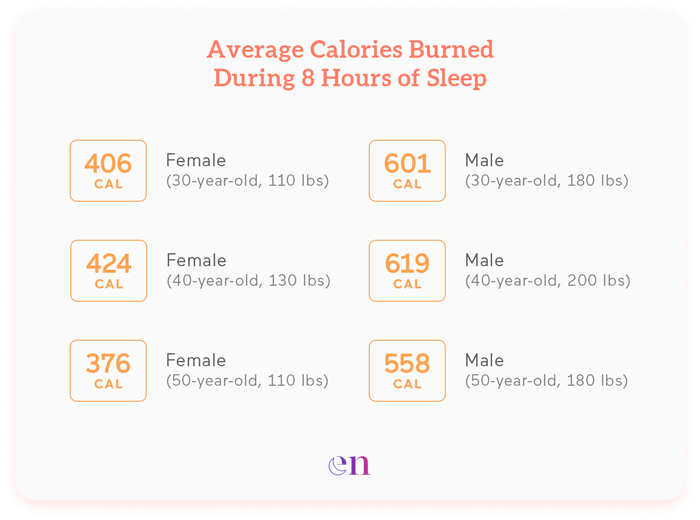 how many calories do u burn sleeping?