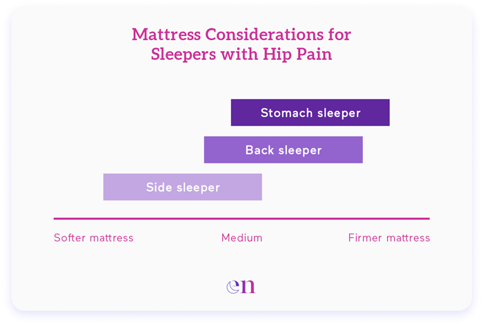 mattress considerations for people with hip pain