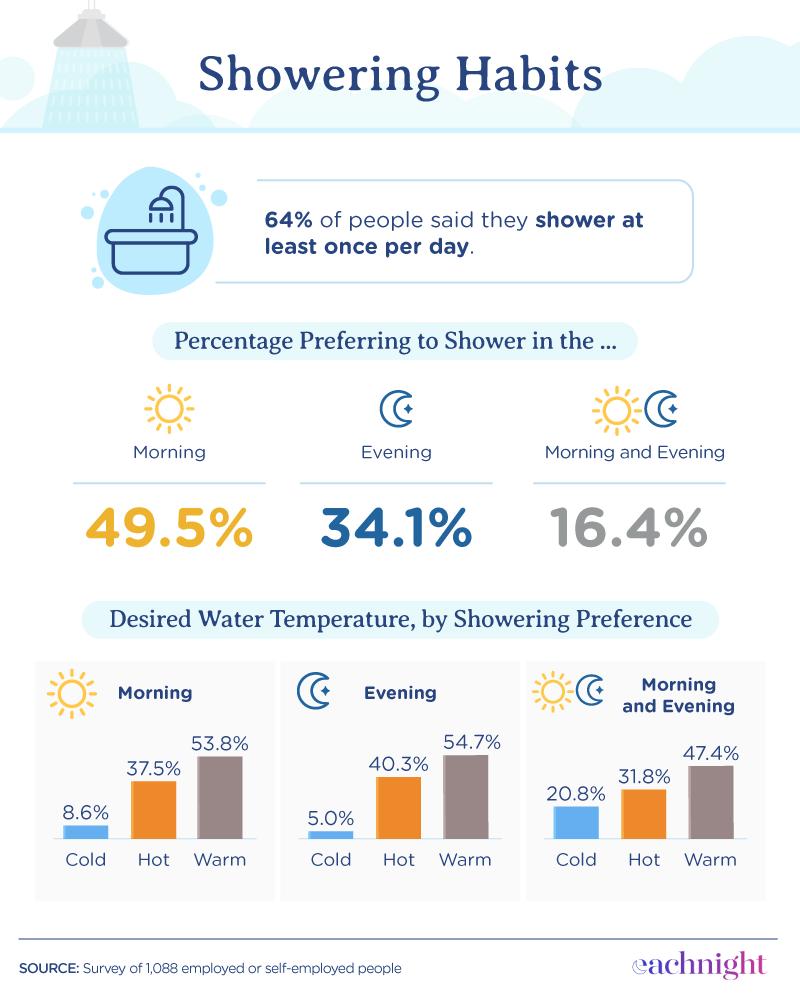 showering habits
