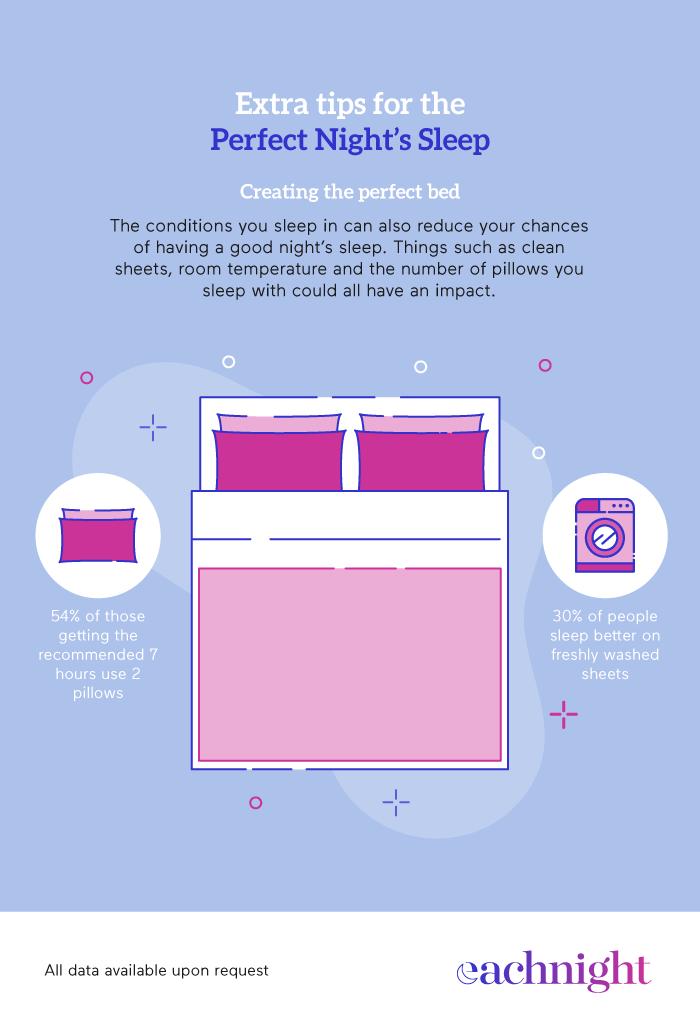 A Perfect Night's Sleep Tips