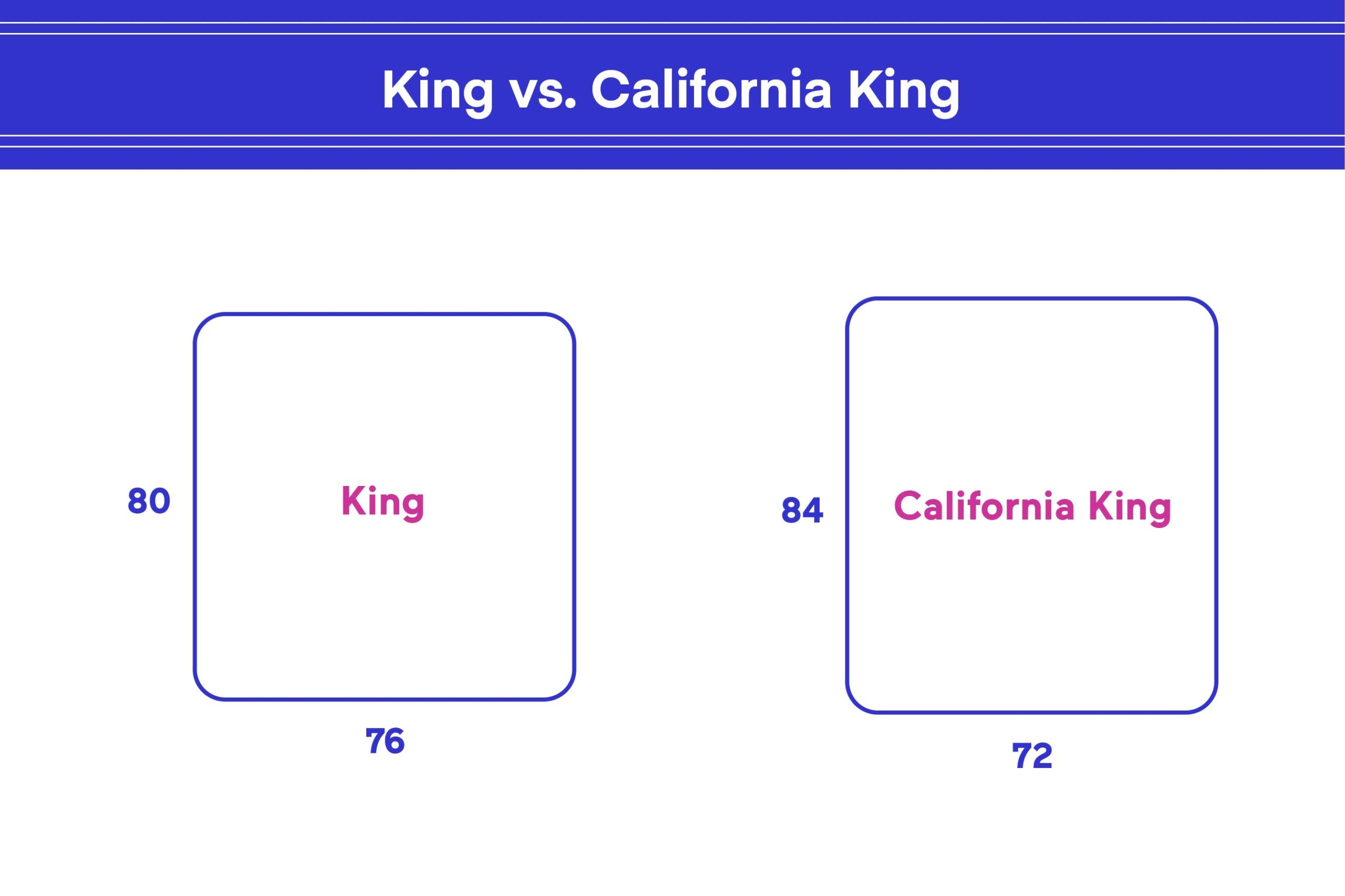 Picture of: King Vs California King What S The Difference Eachnight