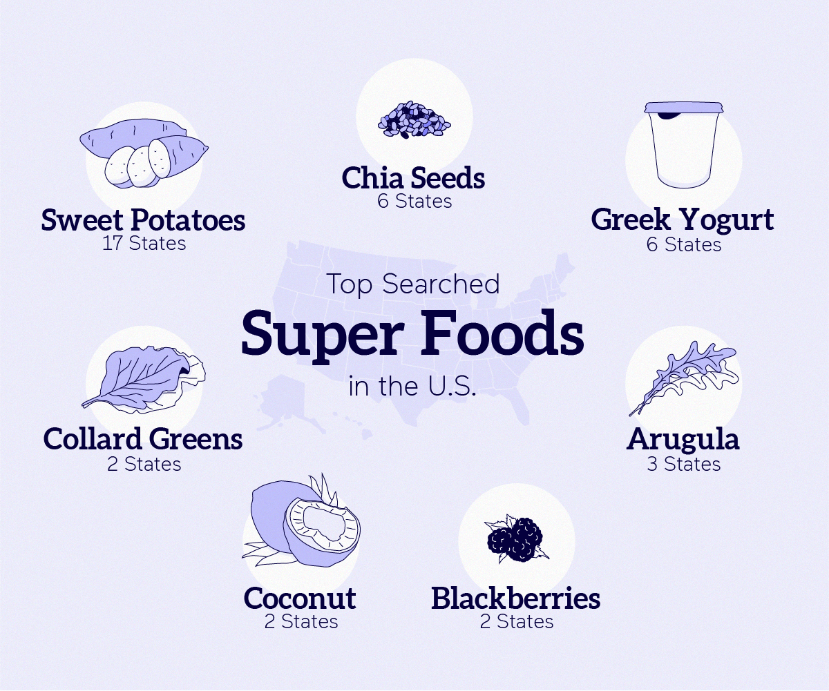 Top Searched Super Foods in the US