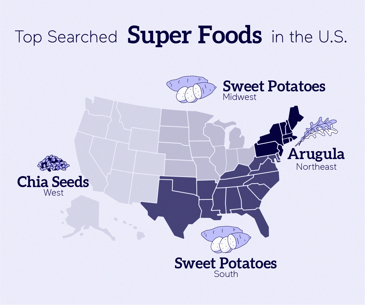 US map showing the most popular superfoods by region