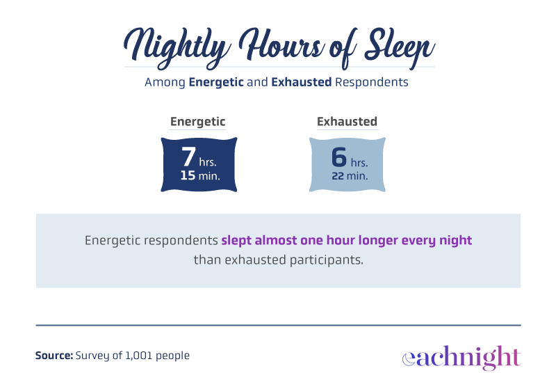 Nightly hours of sleep among energetic and exhausted people