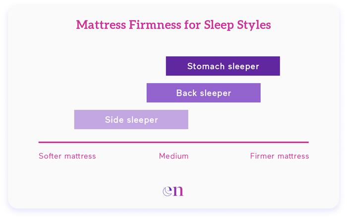 Mattress Firmness for Sleep Styles