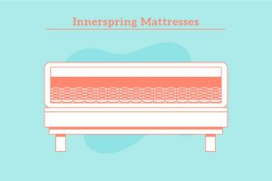 Pocket-Coil-Mattress-Buying-Guide