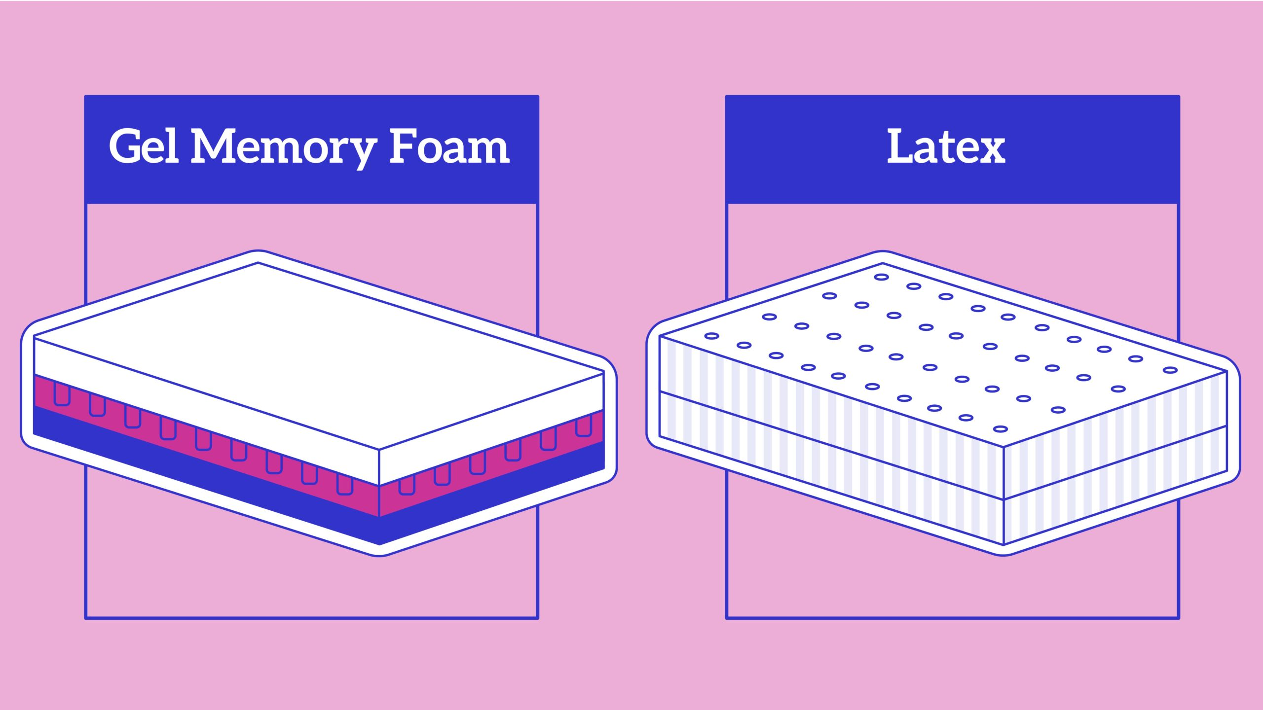 Gel-Memory-Foam-vs-Latex