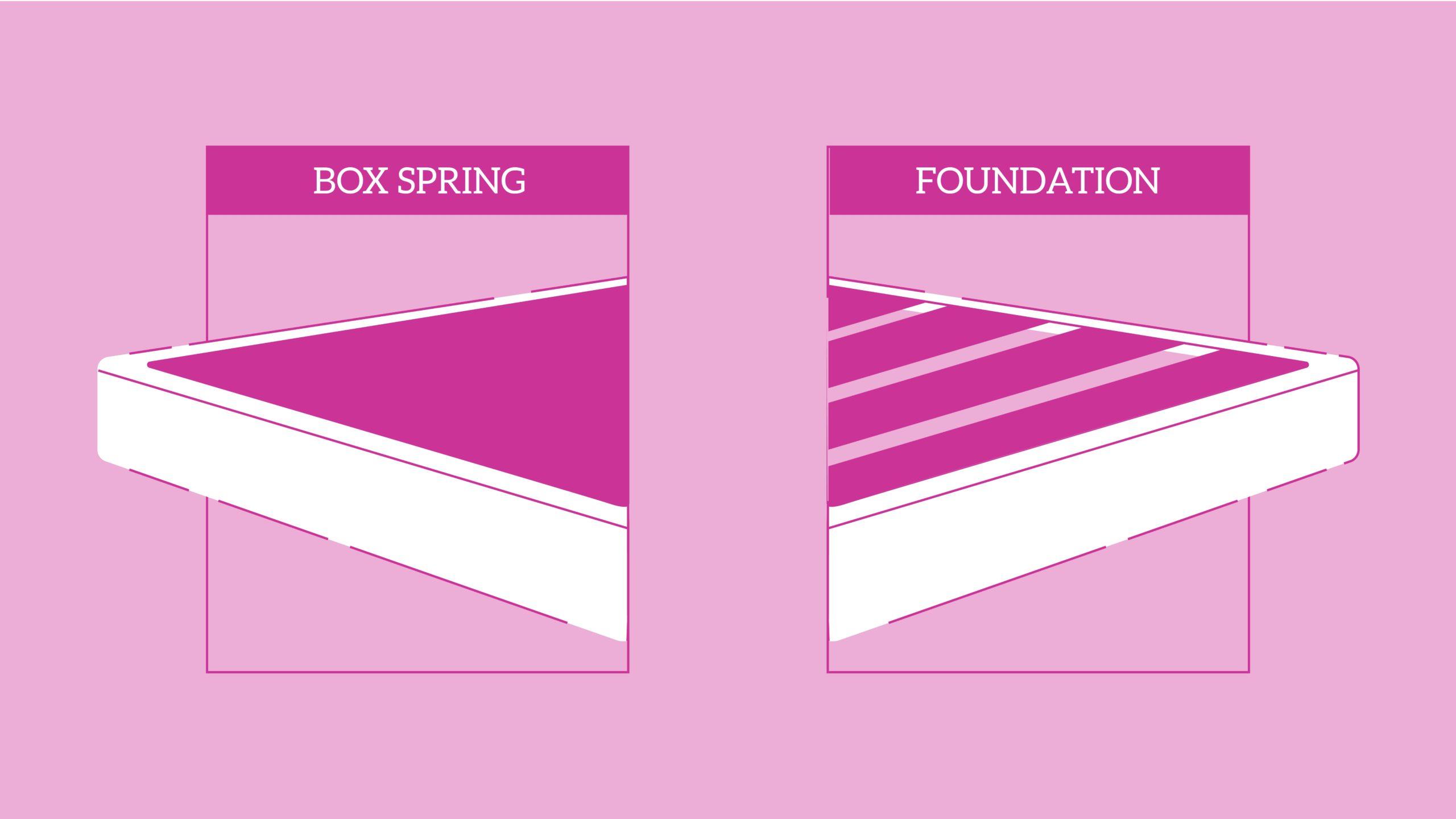 box spring vs foundation